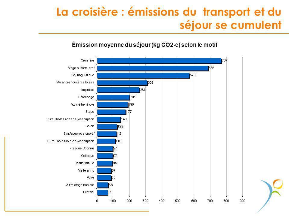 La croisière : émissions du transport et du séjour se cumulent. Émission moyenne du séjour (kg CO2-e) selon le motif