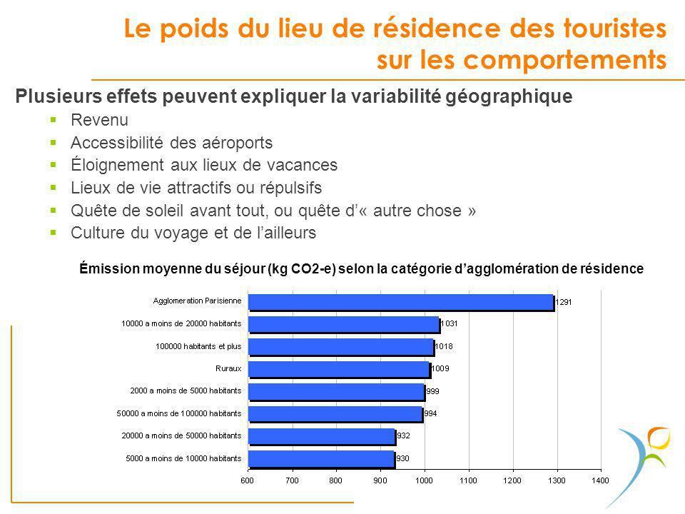 Le poids du lieu de résidence des touristes sur les comportements Plusieurs effets peuvent expliquer la variabilité géographique Revenu Accessibilité