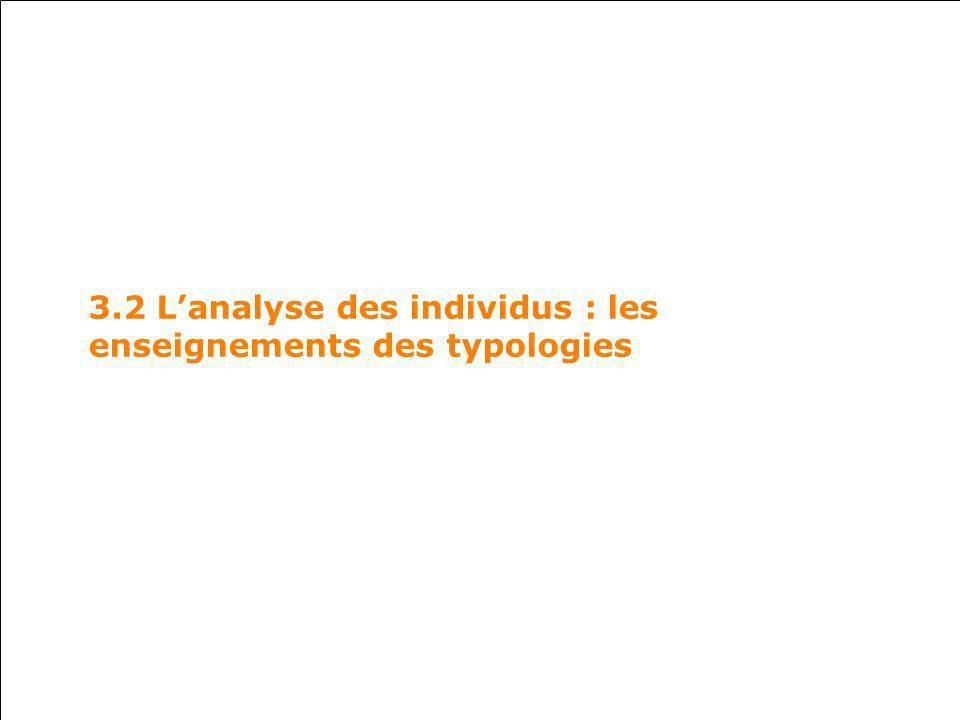 3.2 Lanalyse des individus : les enseignements des typologies
