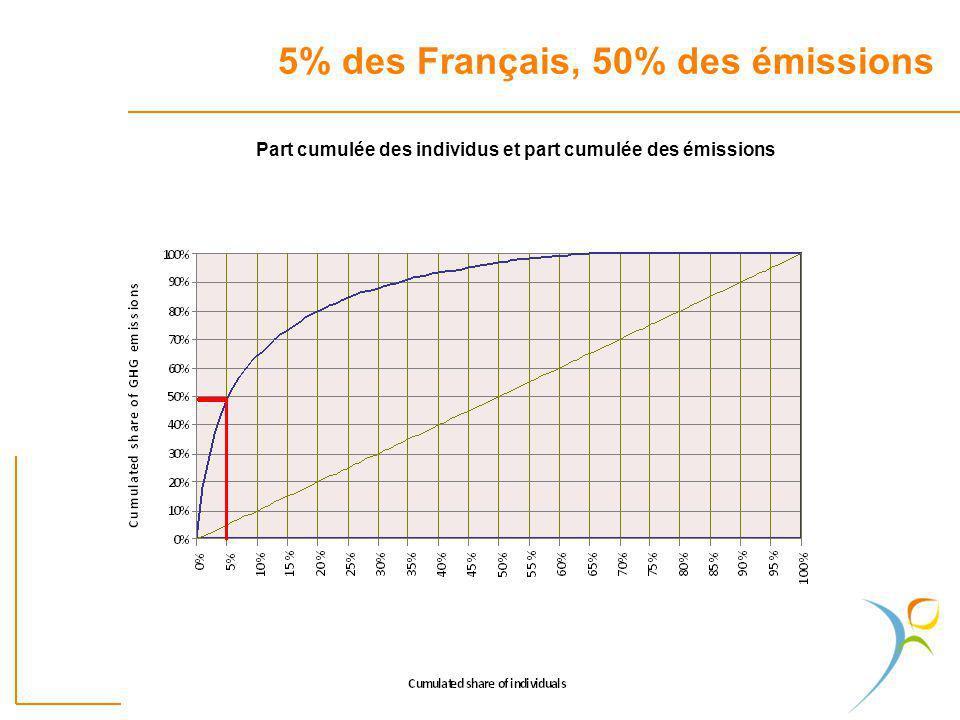 5% des Français, 50% des émissions Part cumulée des individus et part cumulée des émissions