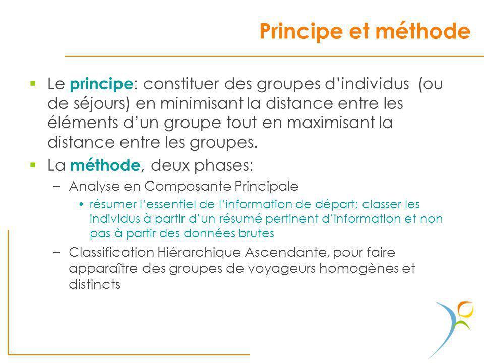 Principe et méthode Le principe : constituer des groupes dindividus (ou de séjours) en minimisant la distance entre les éléments dun groupe tout en ma