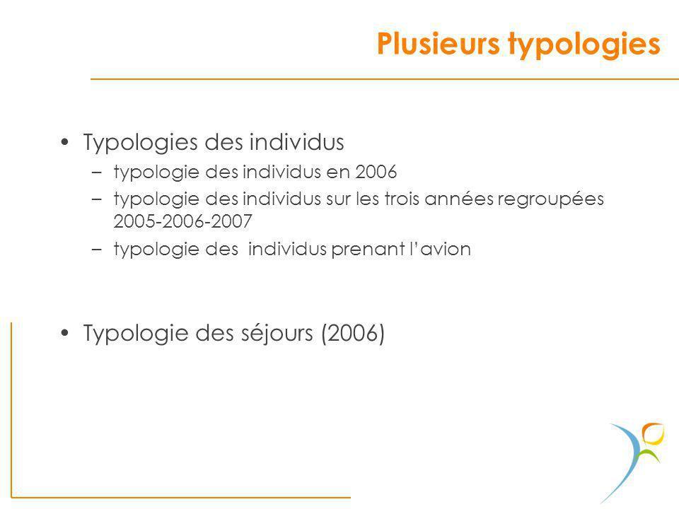 Plusieurs typologies Typologies des individus –typologie des individus en 2006 –typologie des individus sur les trois années regroupées 2005-2006-2007