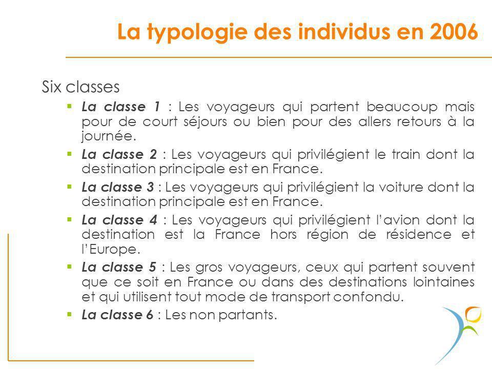 La typologie des individus en 2006 Six classes La classe 1 : Les voyageurs qui partent beaucoup mais pour de court séjours ou bien pour des allers ret