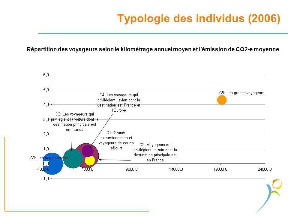 Typologie des individus (2006) Répartition des voyageurs selon le kilométrage annuel moyen et lémission de CO2-e moyenne