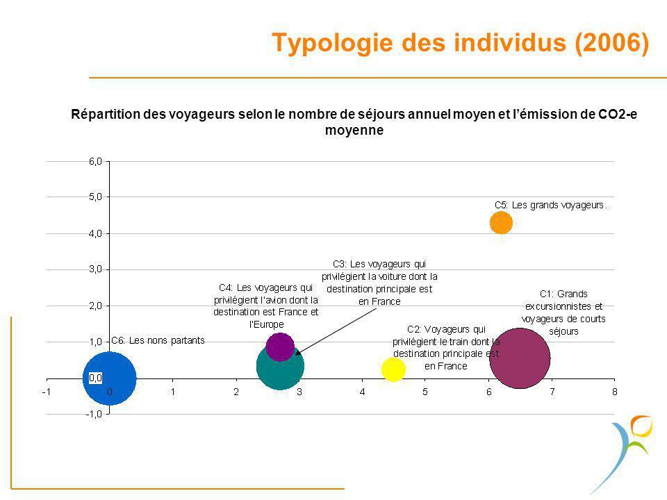 Typologie des individus (2006) Répartition des voyageurs selon le nombre de séjours annuel moyen et lémission de CO2-e moyenne