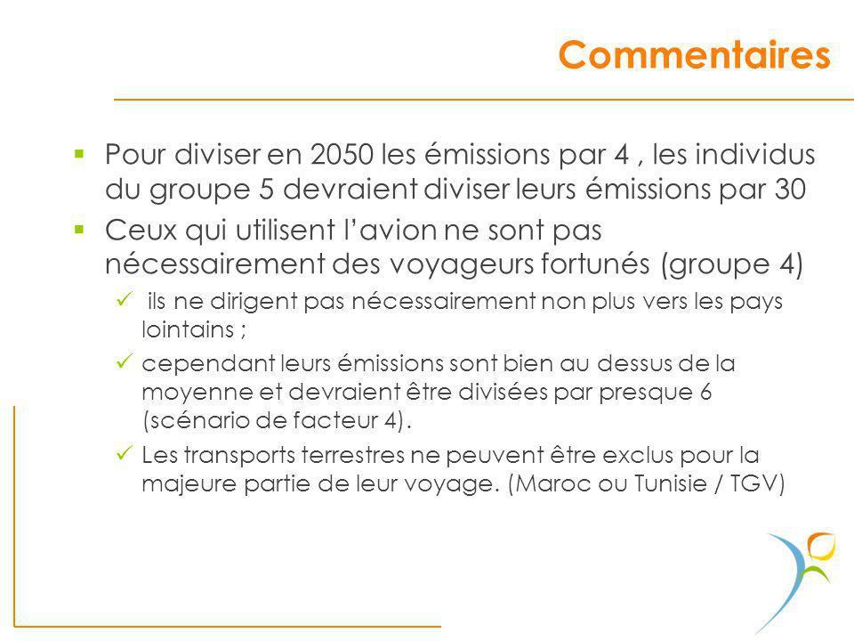 Commentaires Pour diviser en 2050 les émissions par 4, les individus du groupe 5 devraient diviser leurs émissions par 30 Ceux qui utilisent lavion ne