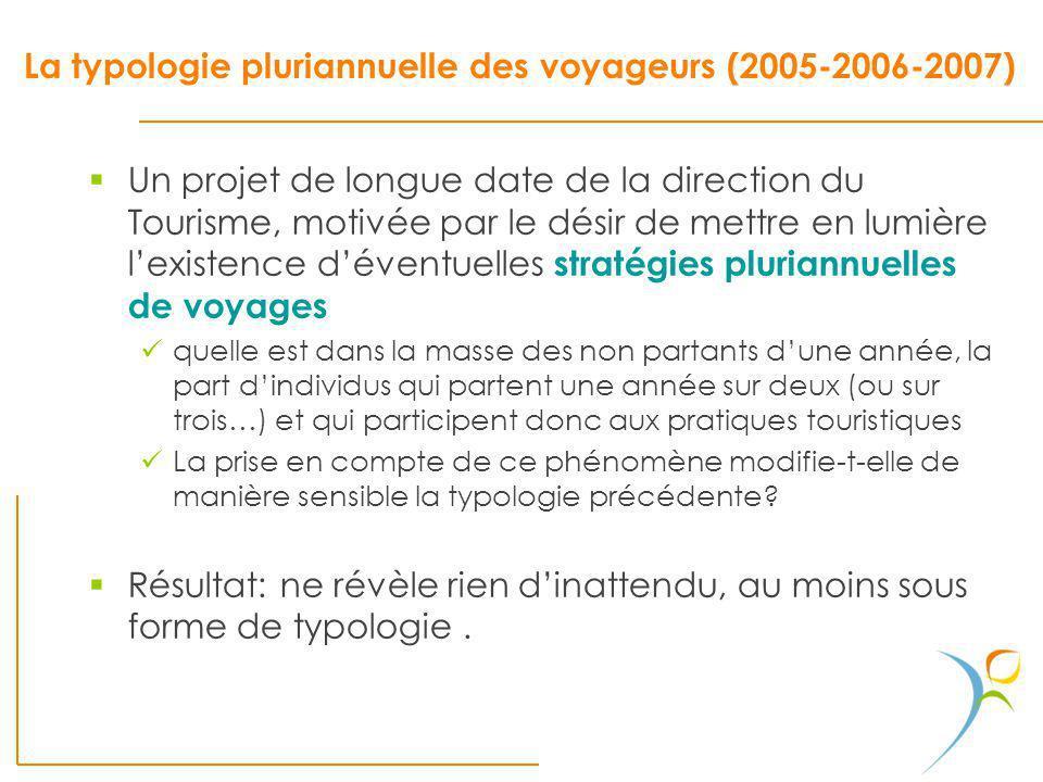 La typologie pluriannuelle des voyageurs (2005-2006-2007) Un projet de longue date de la direction du Tourisme, motivée par le désir de mettre en lumi