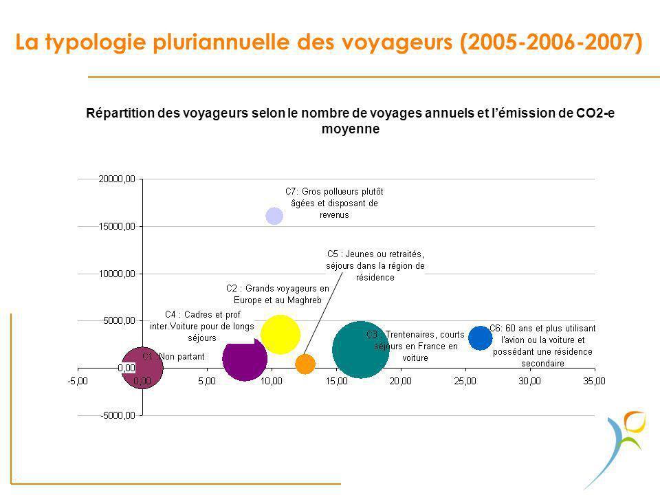 La typologie pluriannuelle des voyageurs (2005-2006-2007) Répartition des voyageurs selon le nombre de voyages annuels et lémission de CO2-e moyenne