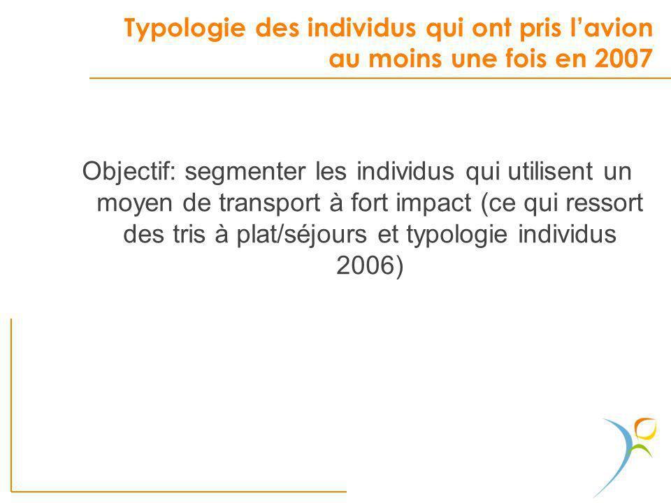 Typologie des individus qui ont pris lavion au moins une fois en 2007 Objectif: segmenter les individus qui utilisent un moyen de transport à fort imp