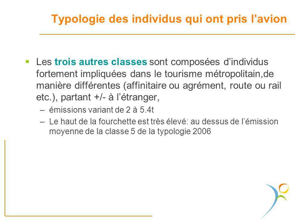 Les trois autres classes sont composées dindividus fortement impliquées dans le tourisme métropolitain,de manière différentes (affinitaire ou agrément