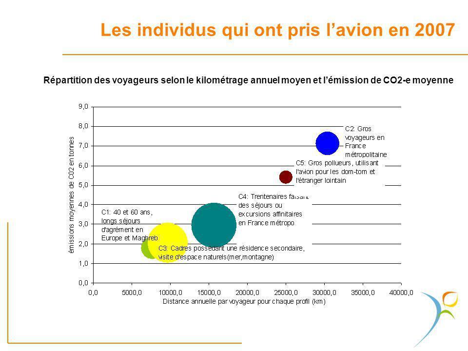 Répartition des voyageurs selon le kilométrage annuel moyen et lémission de CO2-e moyenne Les individus qui ont pris lavion en 2007