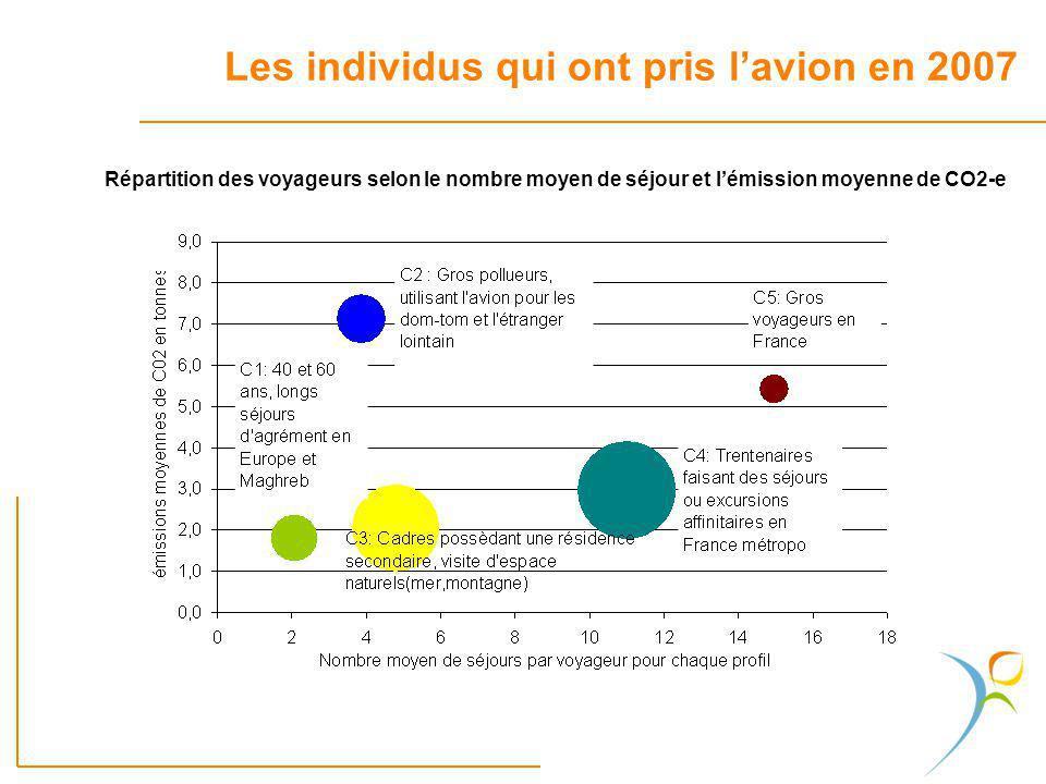 Répartition des voyageurs selon le nombre moyen de séjour et lémission moyenne de CO2-e