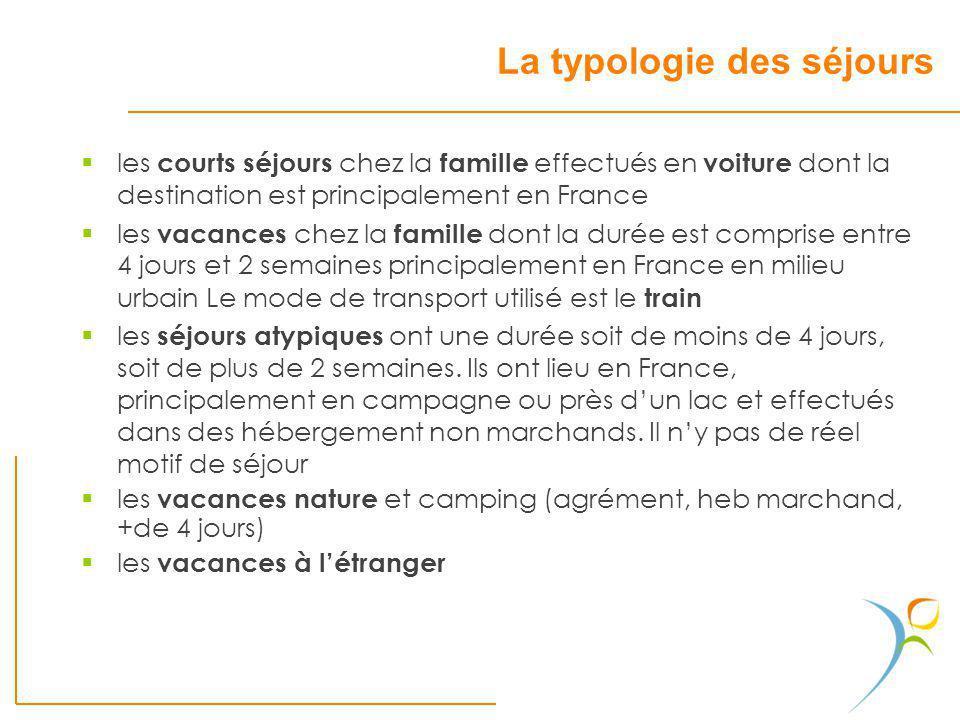 La typologie des séjours les courts séjours chez la famille effectués en voiture dont la destination est principalement en France les vacances chez la