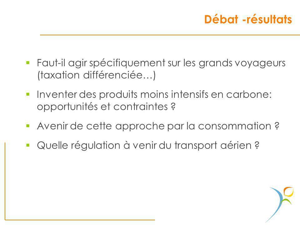 Débat -résultats Faut-il agir spécifiquement sur les grands voyageurs (taxation différenciée…) Inventer des produits moins intensifs en carbone: oppor