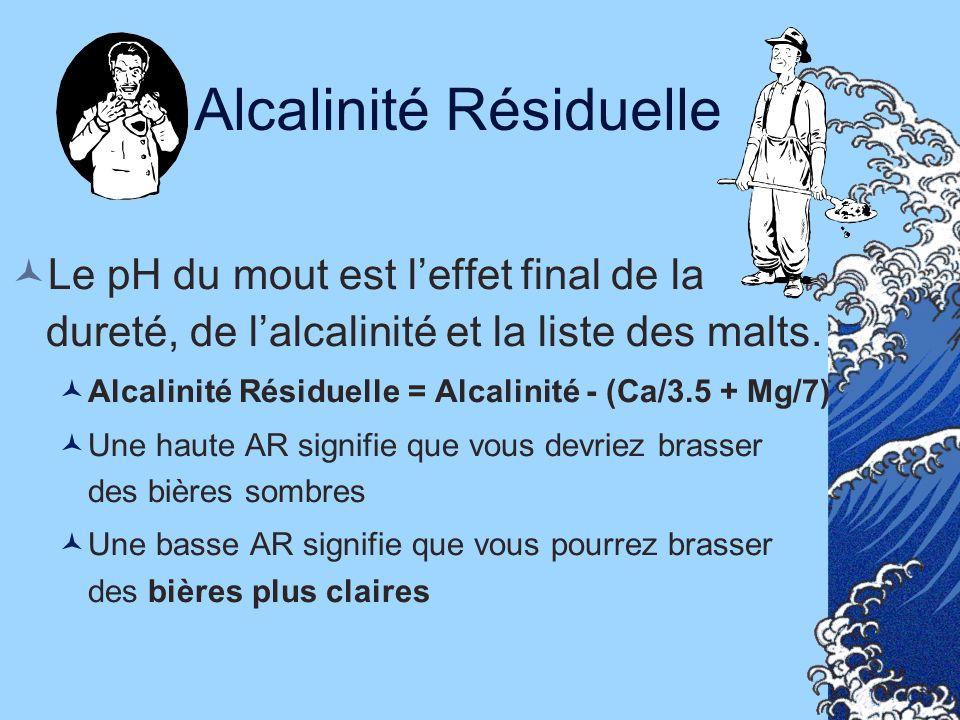 Alcalinité Résiduelle Le pH du mout est leffet final de la dureté, de lalcalinité et la liste des malts. Alcalinité Résiduelle = Alcalinité - (Ca/3.5