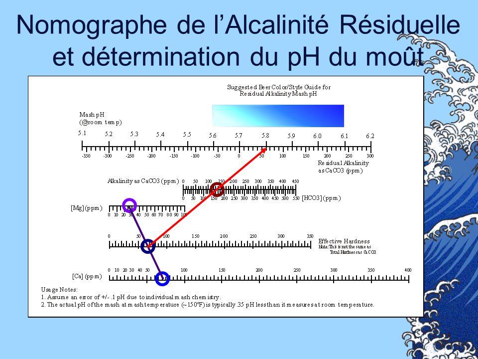 Nomographe de lAlcalinité Résiduelle et détermination du pH du moût