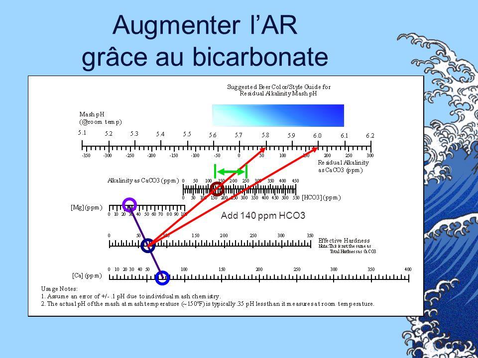 Augmenter lAR grâce au bicarbonate Add 140 ppm HCO3
