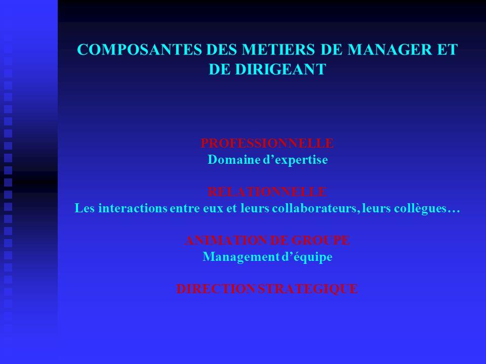 COMPOSANTES DES METIERS DE MANAGER ET DE DIRIGEANT PROFESSIONNELLE Domaine dexpertise RELATIONNELLE Les interactions entre eux et leurs collaborateurs