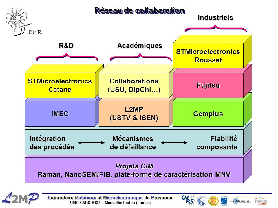 Laboratoire Matériaux et Microélectronique de Provence UMR CNRS 6137 – Marseille/Toulon (France) Projets CIM Raman, NanoSEM/FIB, plate-forme de caract