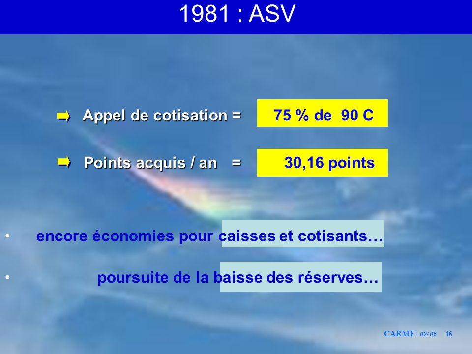 CARMF - 02/ 06 16 Points acquis / an = Points acquis / an = 30,16 points encore économies pour caisses et cotisants… Appel de cotisation = Appel de co
