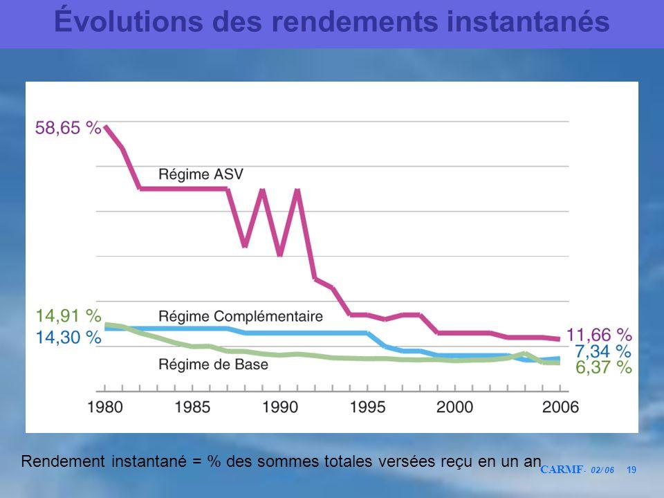 CARMF - 02/ 06 19 Évolutions des rendements instantanés Rendement instantané = % des sommes totales versées reçu en un an