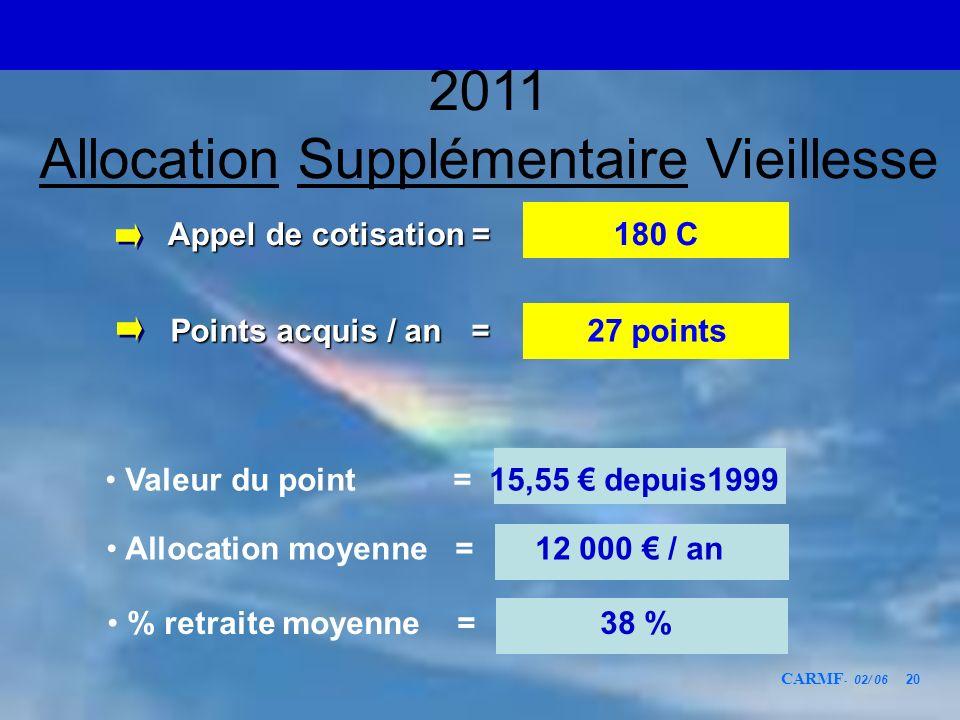CARMF - 02/ 06 20 Points acquis / an = Points acquis / an = 27 points Valeur du point = 15,55 depuis1999 Appel de cotisation = Appel de cotisation = 1