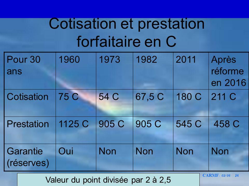 CARMF - 02/ 06 24 Cotisation et prestation forfaitaire en C Pour 30 ans 1960197319822011Après réforme en 2016 Cotisation75 C54 C67,5 C180 C211 C Prest