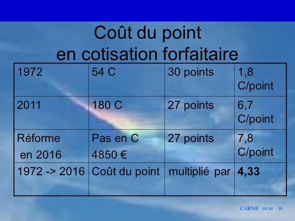 CARMF - 02/ 06 26 Coût du point en cotisation forfaitaire 197254 C30 points1,8 C/point 2011180 C27 points6,7 C/point Réforme en 2016 Pas en C 4850 27