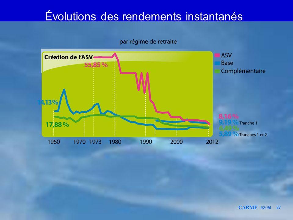 CARMF - 02/ 06 27 Évolutions des rendements instantanés