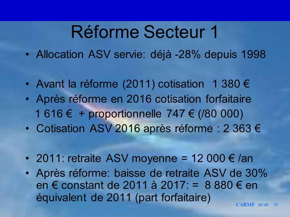 CARMF - 02/ 06 31 Réforme Secteur 1 Allocation ASV servie: déjà -28% depuis 1998 Avant la réforme (2011) cotisation 1 380 Après réforme en 2016 cotisa