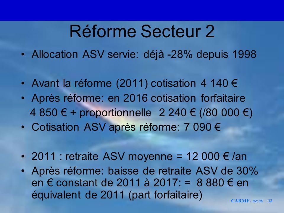 CARMF - 02/ 06 32 Réforme Secteur 2 Allocation ASV servie: déjà -28% depuis 1998 Avant la réforme (2011) cotisation 4 140 Après réforme: en 2016 cotis