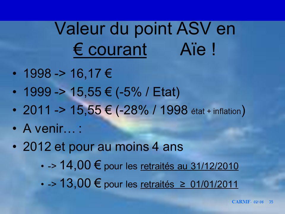 CARMF - 02/ 06 35 Valeur du point ASV en courant Aïe ! 1998 -> 16,17 1999 -> 15,55 (-5% / Etat) 2011 -> 15,55 (-28% / 1998 état + inflation ) A venir…