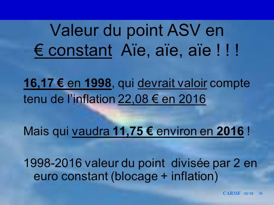 CARMF - 02/ 06 36 Valeur du point ASV en constant Aïe, aïe, aïe ! ! ! 16,17 en 1998, qui devrait valoir compte tenu de linflation 22,08 en 2016 Mais q