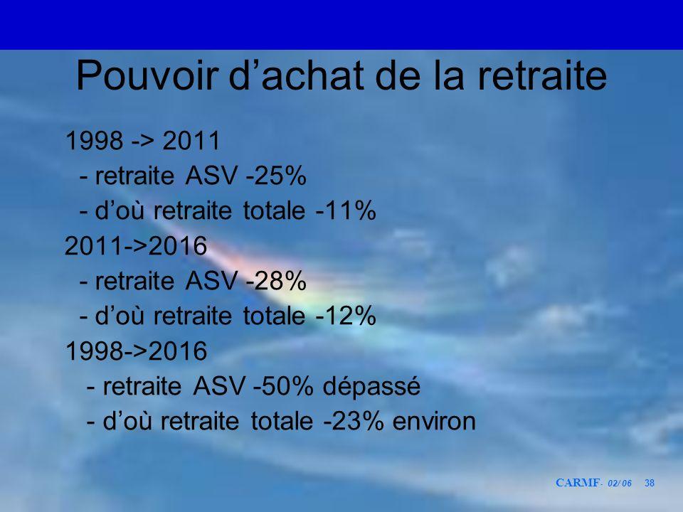 CARMF - 02/ 06 38 Pouvoir dachat de la retraite 1998 -> 2011 - retraite ASV -25% - doù retraite totale -11% 2011->2016 - retraite ASV -28% - doù retra