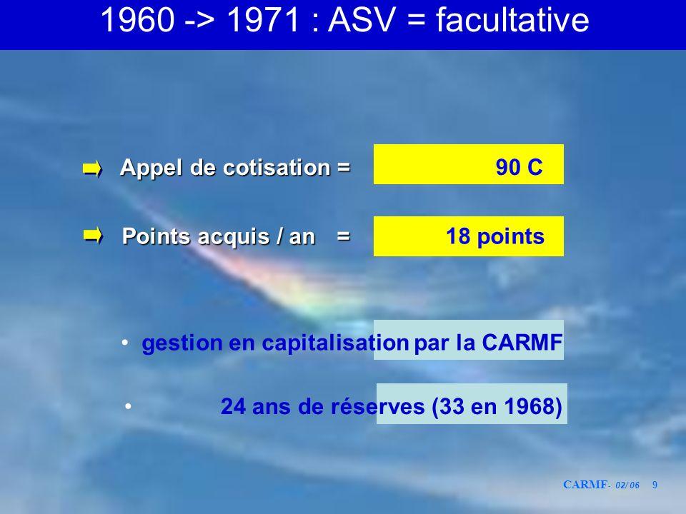 CARMF - 02/ 06 9 Points acquis / an = Points acquis / an = 18 points gestion en capitalisation par la CARMF Appel de cotisation = Appel de cotisation