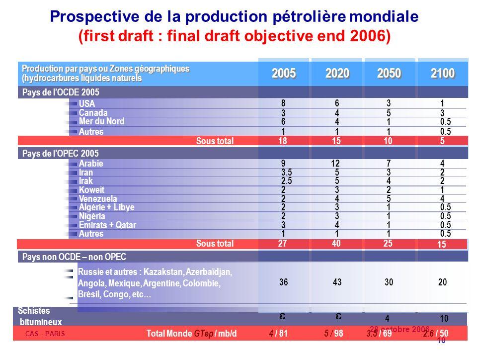 28 octobre 2006 CAS - PARIS 10 Schistes bitumineux Pays de lOCDE 2005 Pays de lOPEC 2005 Pays non OCDE – non OPEC 1815105 2005 2020 2050 2100 8 3 6 1