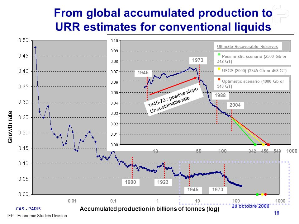 28 octobre 2006 CAS - PARIS 16 From global accumulated production to URR estimates for conventional liquids 0.010.11101001000 Accumulated production i