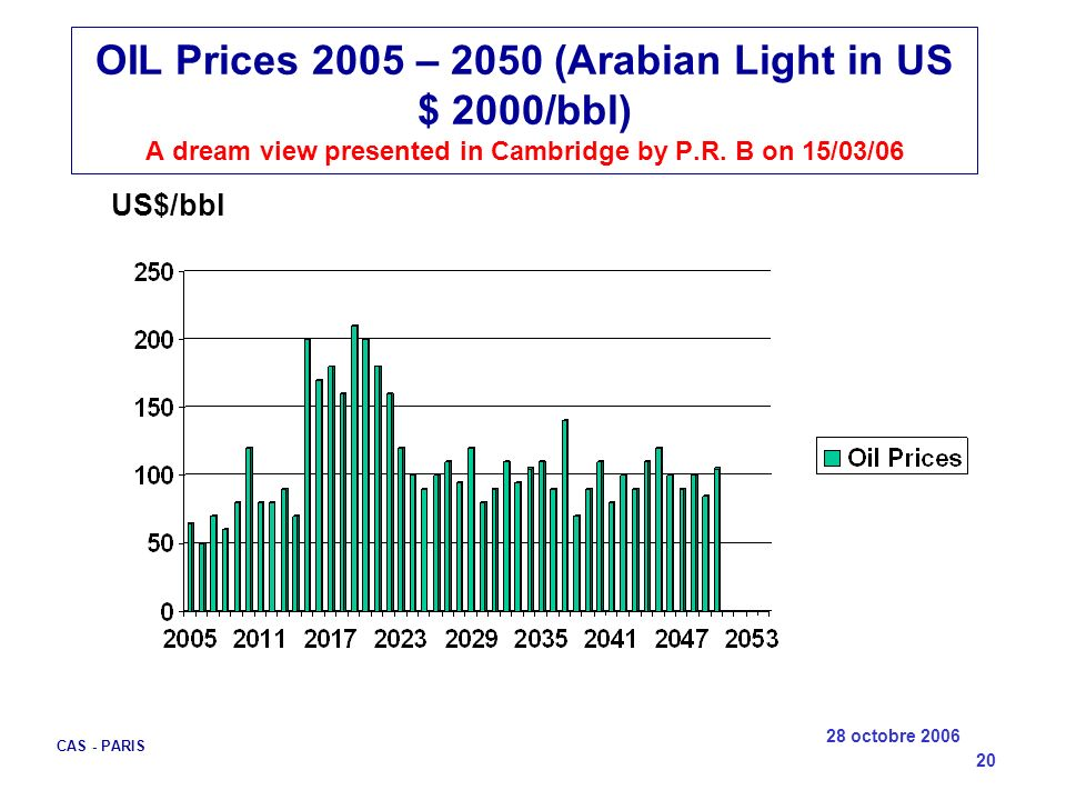 28 octobre 2006 CAS - PARIS 20 OIL Prices 2005 – 2050 (Arabian Light in US $ 2000/bbl) A dream view presented in Cambridge by P.R. B on 15/03/06 US$/b