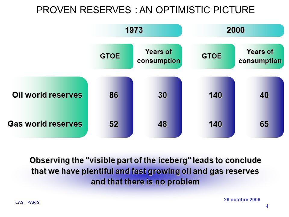 28 octobre 2006 CAS - PARIS 5 What the R/P (Reserves/Production) ratio means What the R/P (Reserves/Production) ratio means World oil production (Mbep/d) 30 years R/P = 40 years .