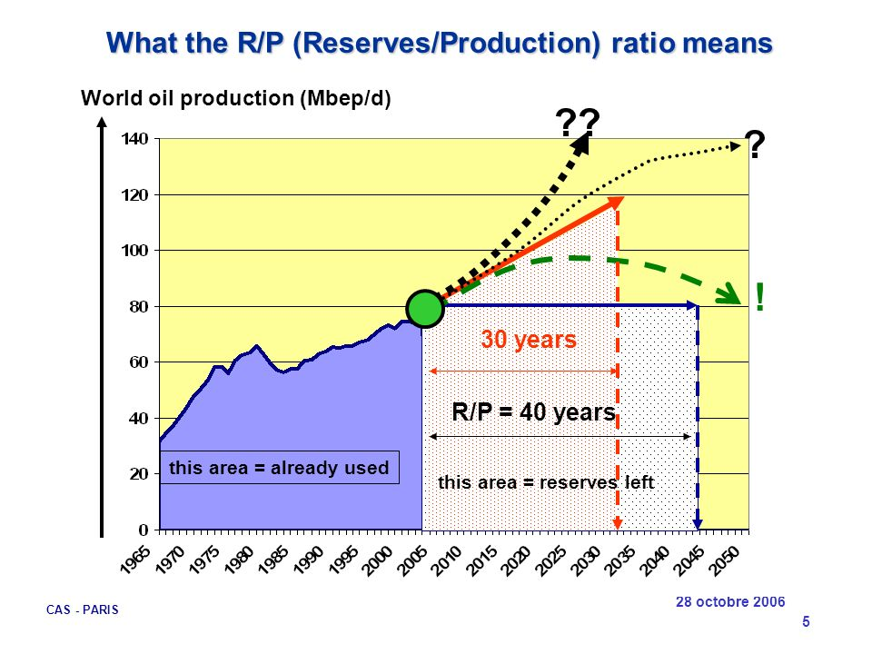 28 octobre 2006 CAS - PARIS 5 What the R/P (Reserves/Production) ratio means What the R/P (Reserves/Production) ratio means World oil production (Mbep