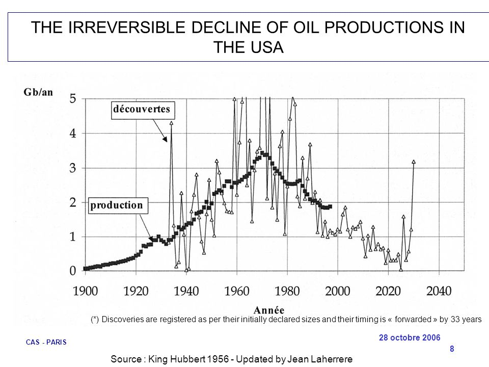 28 octobre 2006 CAS - PARIS 8 THE IRREVERSIBLE DECLINE OF OIL PRODUCTIONS IN THE USA (*) Discoveries are registered as per their initially declared si