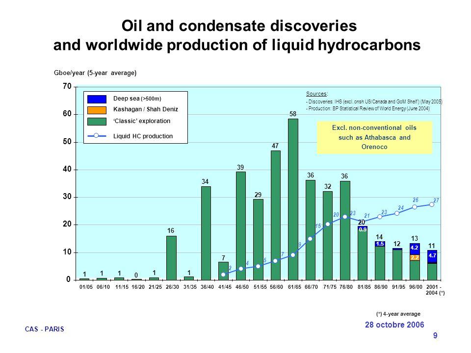 28 octobre 2006 CAS - PARIS 10 Schistes bitumineux Pays de lOCDE 2005 Pays de lOPEC 2005 Pays non OCDE – non OPEC 1815105 2005 2020 2050 2100 8 3 6 1 6 4 4 1 3 5 1 1 1 3 0.5 Production par pays ou Zones géographiques (hydrocarbures liquides naturels Production par pays ou Zones géographiques (hydrocarbures liquides naturels USA Canada Mer du Nord Autres Sous total 91274 Arabie 3.5532Iran 2.5542Irak 111 0.5 Autres 2321 Koweit 2454 Venezuela 231 0.5 Algérie + Libye 231 0.5Nigéria 341 0.5 Emirats + Qatar 274025 15 Sous total Russie et autres : Kazakstan, Azerbaïdjan, Angola, Mexique, Argentine, Colombie, Brésil, Congo, etc… 4 / 81 5 / 98 3.5 / 69 2.6 / 50Total Monde GTep / mb/d 36433020 410 Prospective de la production pétrolière mondiale (first draft : final draft objective end 2006)