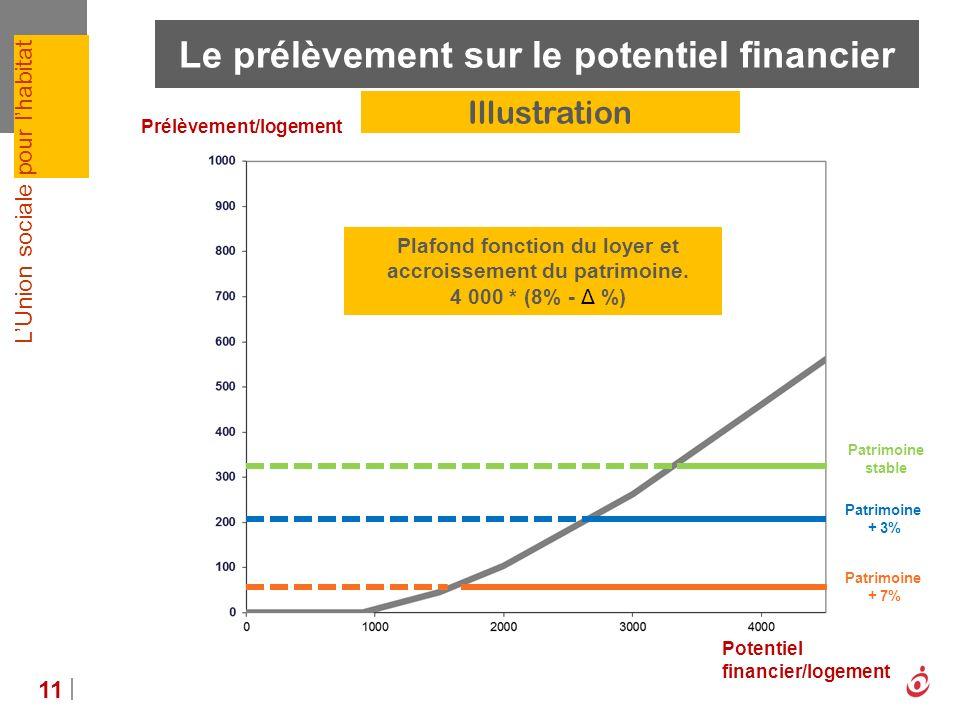 LUnion sociale pour lhabitat Le prélèvement sur le potentiel financier 11 Patrimoine stable Patrimoine + 3% Patrimoine + 7% Plafond fonction du loyer