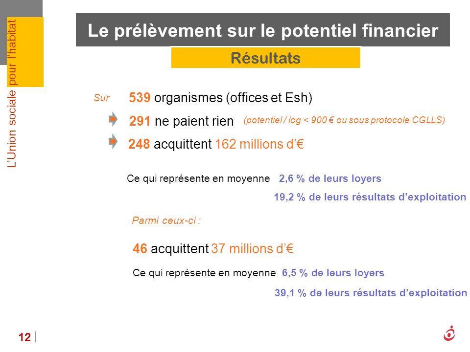 LUnion sociale pour lhabitat Le prélèvement sur le potentiel financier 12 539 organismes (offices et Esh) 291 ne paient rien (potentiel / log < 900 ou