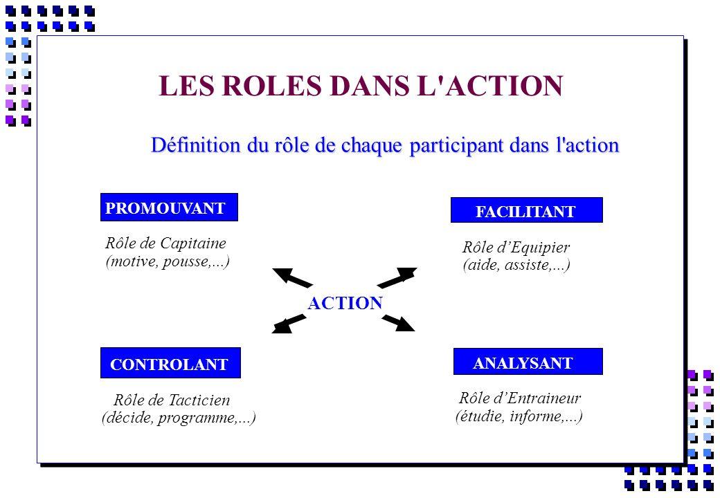 LES ROLES DANS L'ACTION Définition du rôle de chaque participant dans l'action Définition du rôle de chaque participant dans l'action FACILITANT Rôle