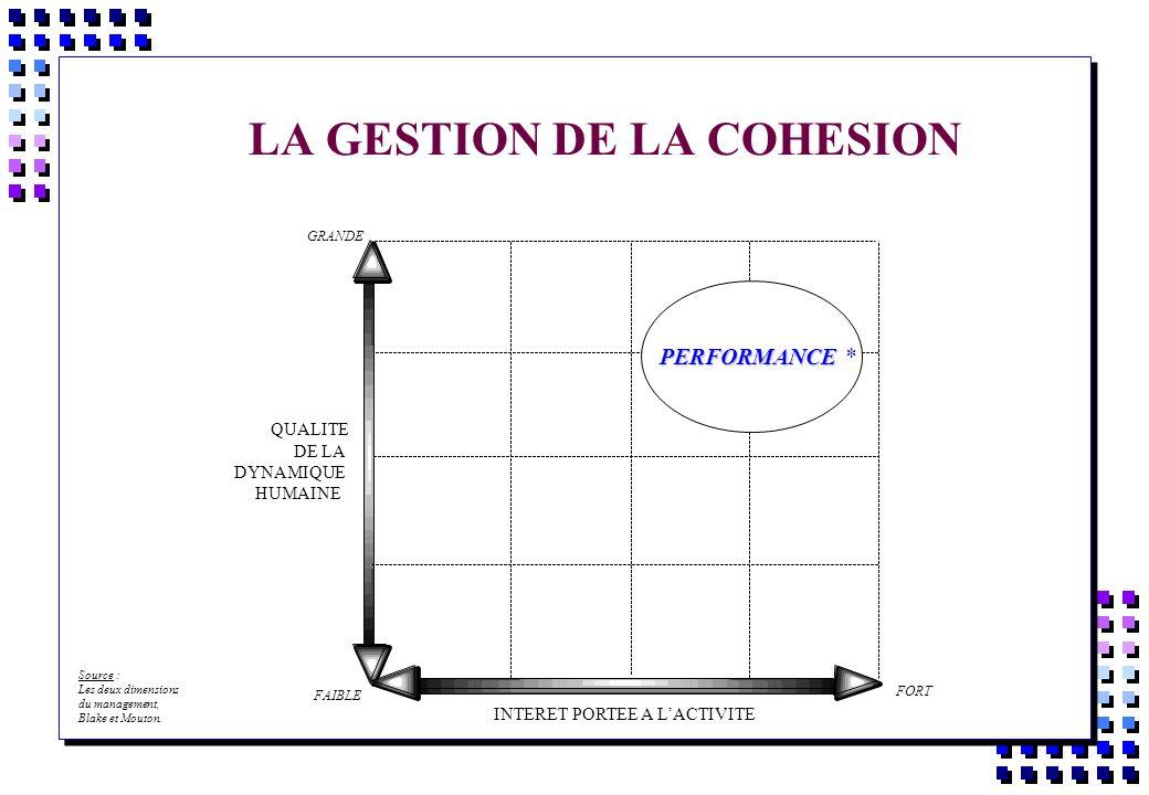 LA GESTION DE LA COHESION QUALITE DE LA DYNAMIQUE HUMAINE PERFORMANCE PERFORMANCE * INTERET PORTEE A LACTIVITE Source : Les deux dimensions du managem