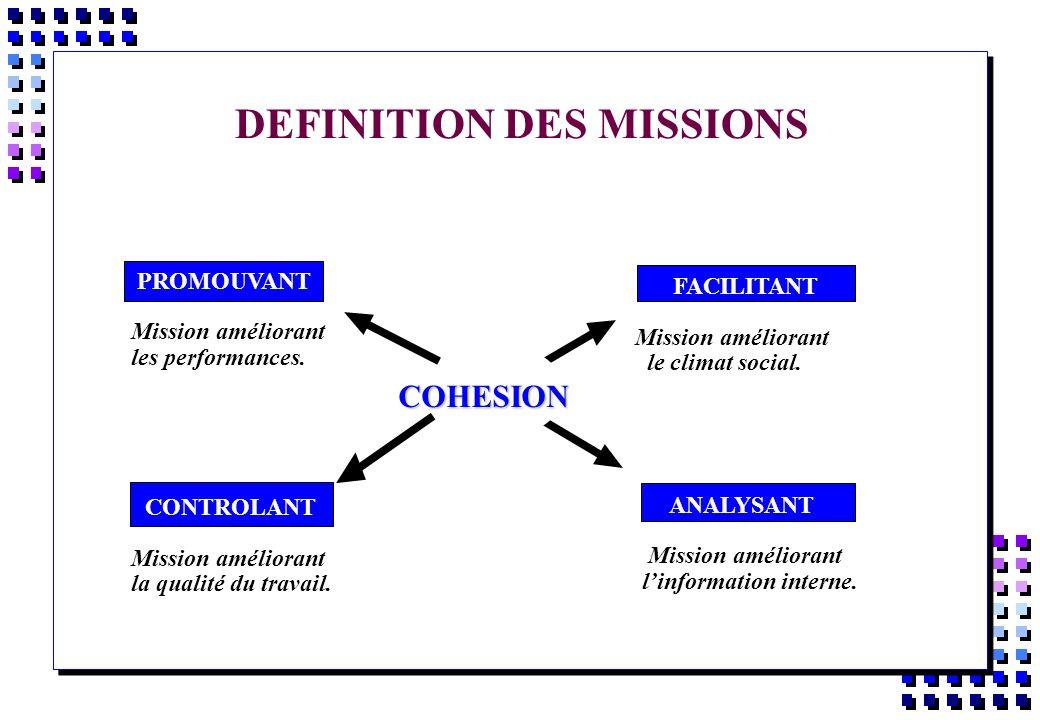 DEFINITION DES MISSIONS FACILITANT Mission améliorant le climat social. ANALYSANT Mission améliorant linformation interne. PROMOUVANT Mission améliora