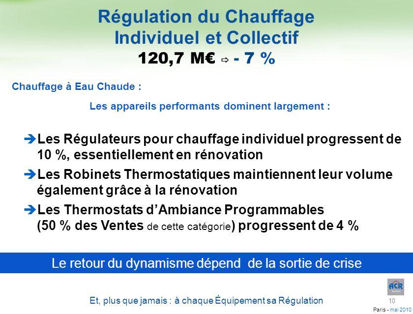 Paris - mai 2010 Régulation du Chauffage Individuel et Collectif Et, plus que jamais : à chaque Équipement sa Régulation Les Régulateurs pour chauffag