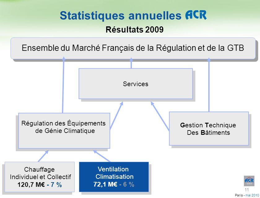 Paris - mai 2010 Ensemble du Marché Français de la Régulation et de la GTB Gestion Technique Des Bâtiments Gestion Technique Des Bâtiments Régulation
