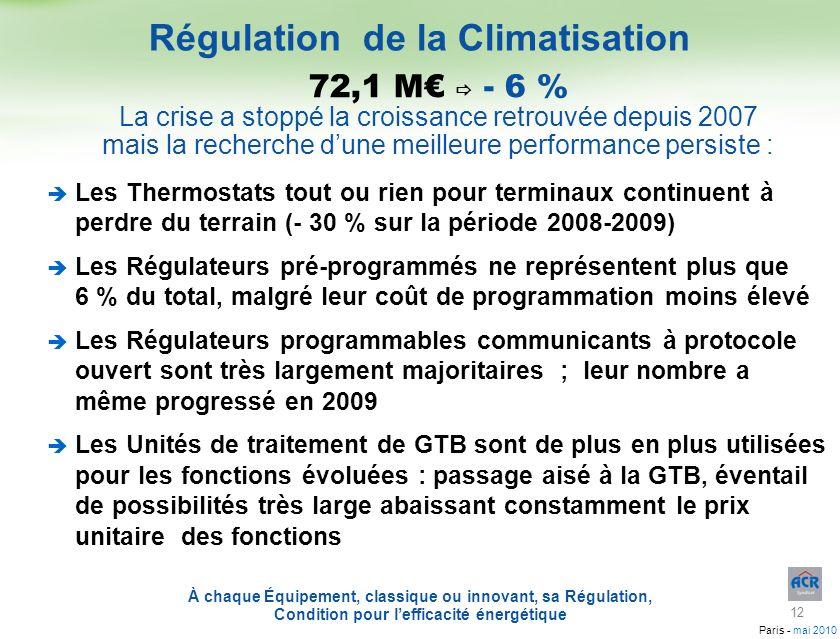 Paris - mai 2010 72,1 M - 6 % La crise a stoppé la croissance retrouvée depuis 2007 mais la recherche dune meilleure performance persiste : Les Thermo